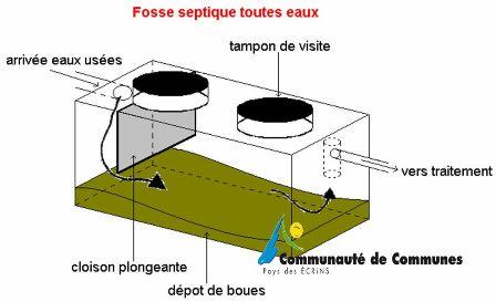 Assainissement for Permis de construire surface minimum